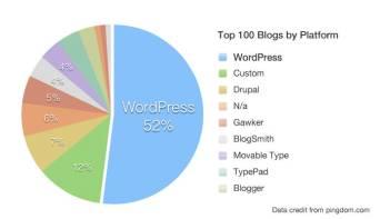 hvordan laver man en blog