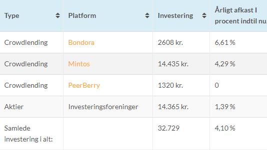 maj måned investeringer