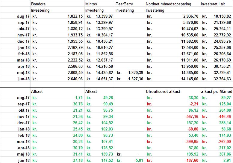 Mine investeringer i juni 2018 2