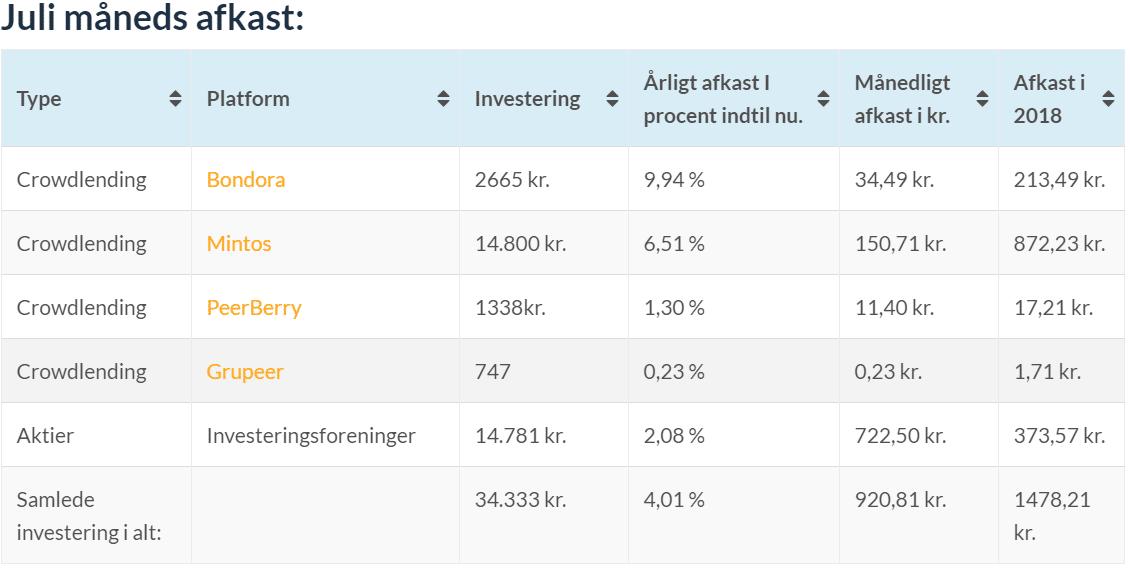 investeringer juli