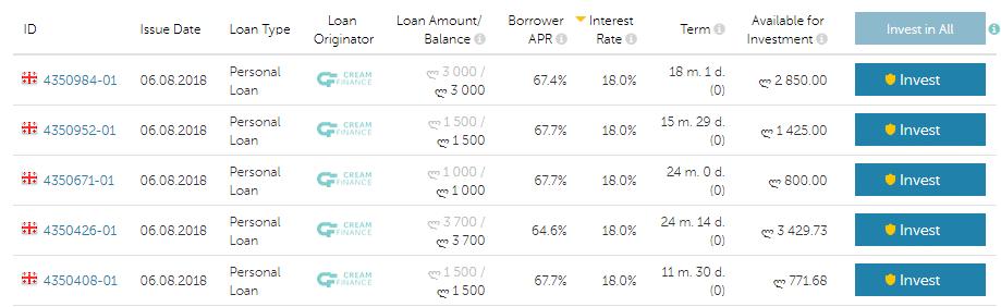 mintos crowdlending lån