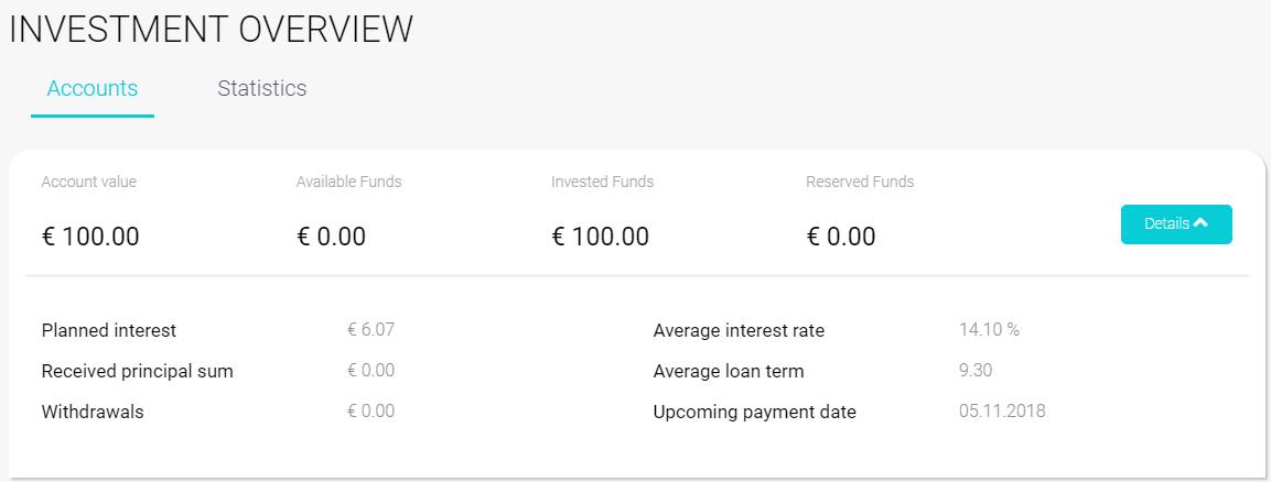 anmeldelse af fast invest crowdlending og mine erfaringer