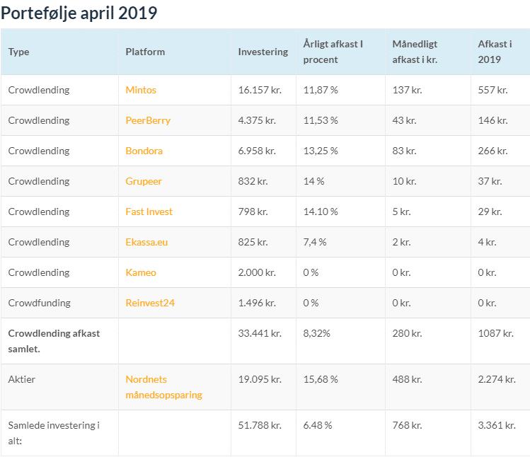 portefølje april 2019