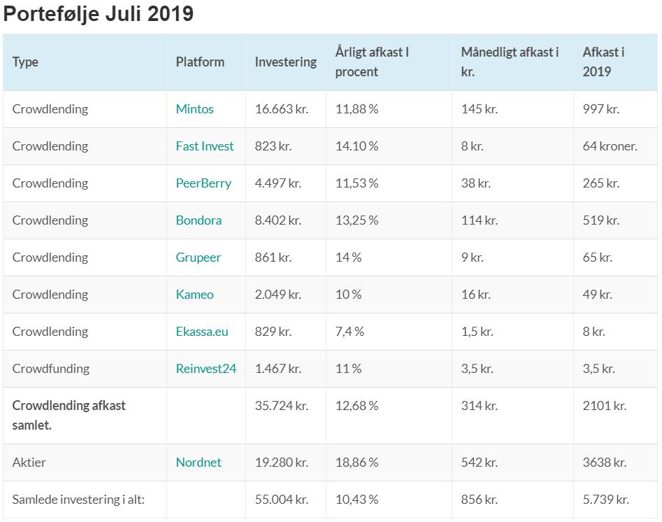 mine investeringer juli 2019