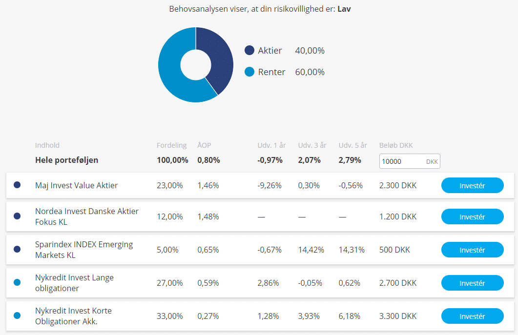 aktieanbefalinger køb aktier