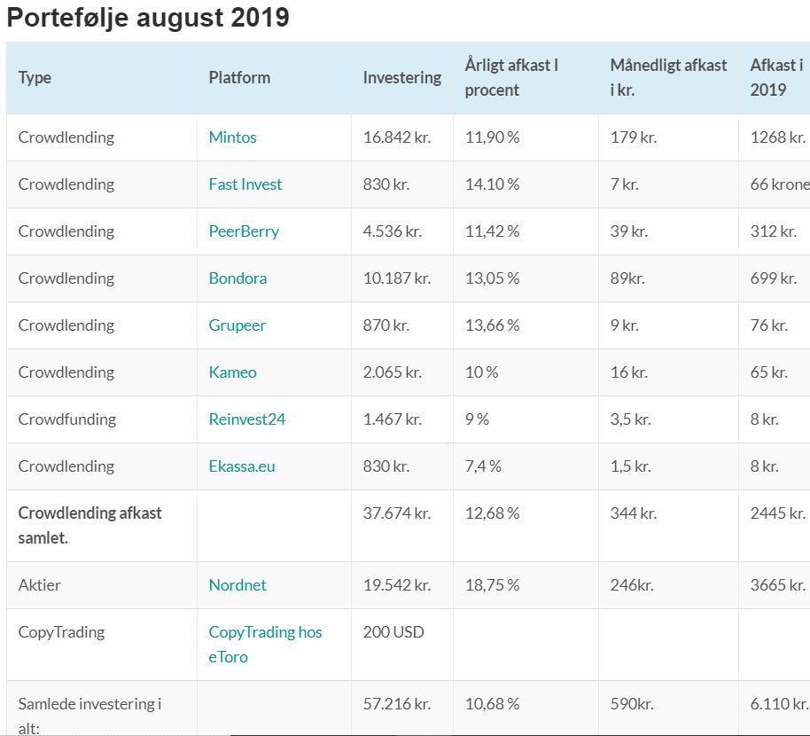 mine investeringer august 2019