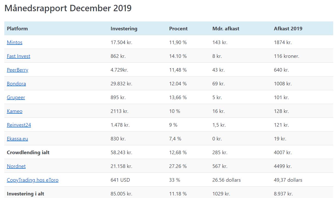 mine investeringer december 2019 billede