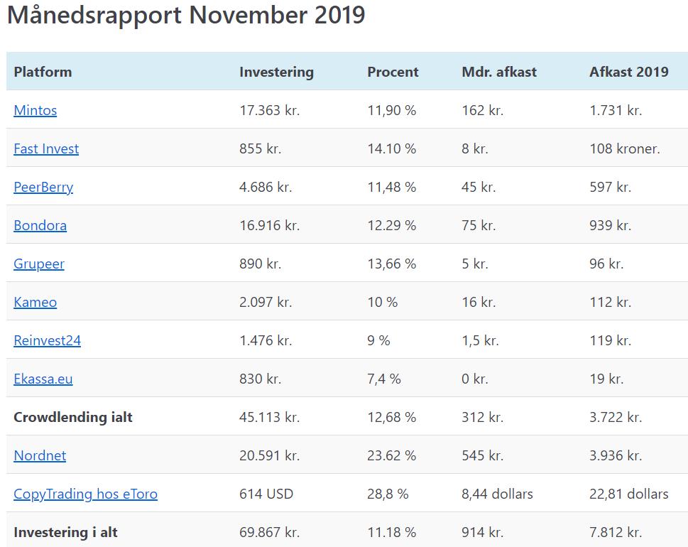 mine investeringer i november 2019 1