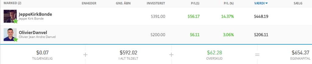 copytrading investering