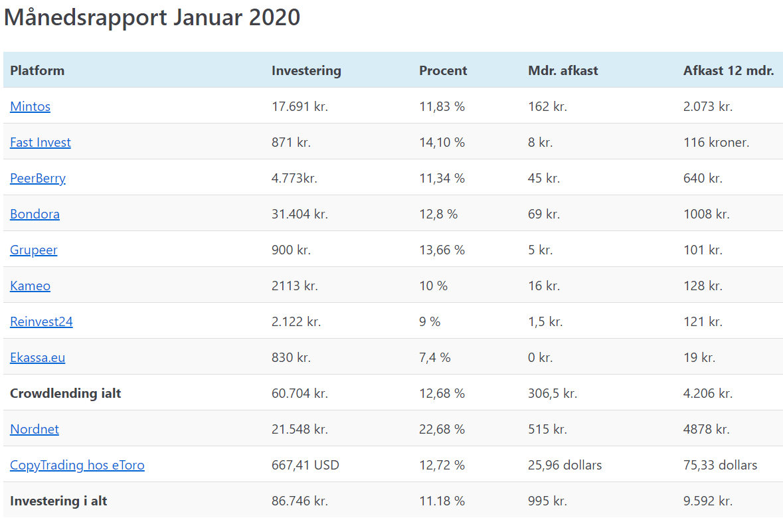 mine investeringer Januar 2020
