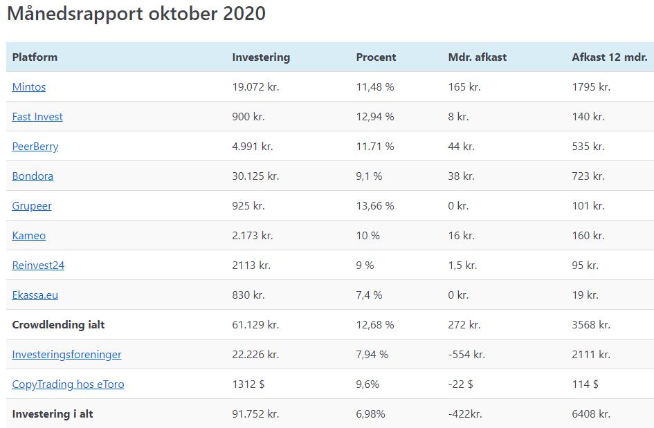 mine investeringer oktober 2020