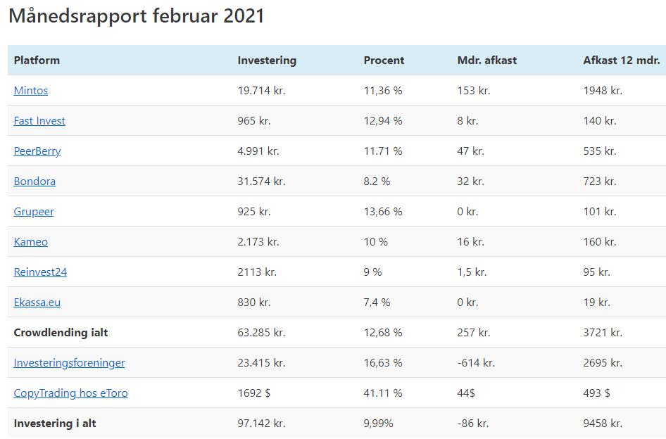 afkast februar